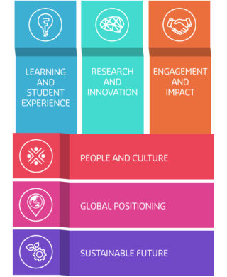 Strategic Plan  Strategic Plan   Curtin University Perth